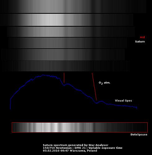 Saturn Spectrum